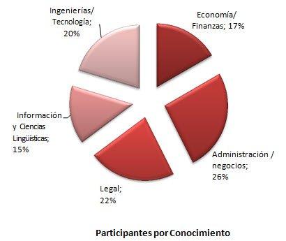 2014-Participantes-por-Conocimiento