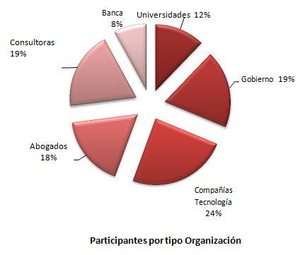 Participantes-por-Organizacion