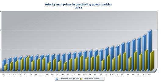 PP-mailing prices